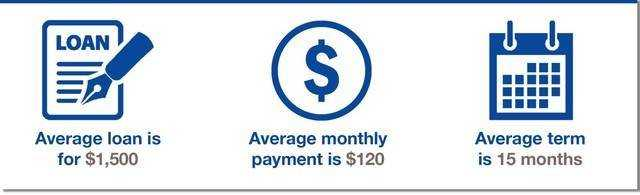 Installment loans - it pays!